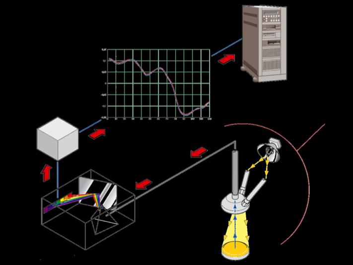 NIR system Proditec Tablet Inspection Machines